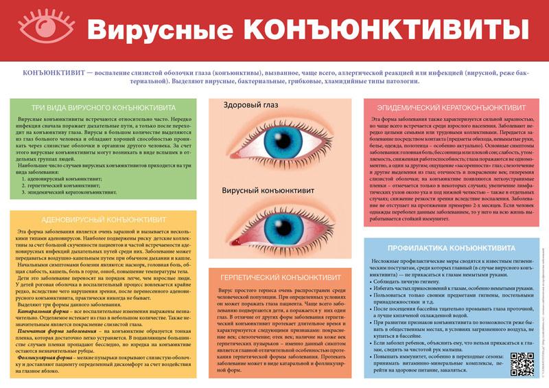 Описание типов вирусного конъюнктивита