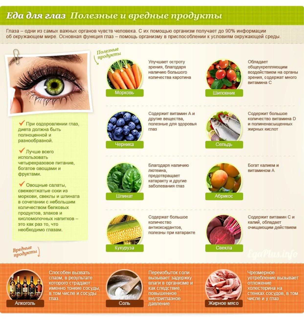 Полезные для зрения продукты