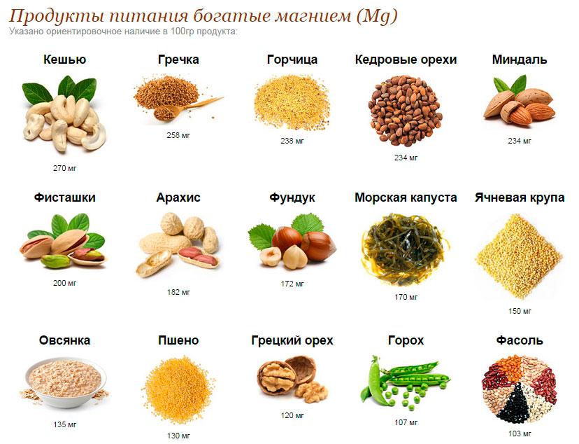 Содержание магния в продуктах питания
