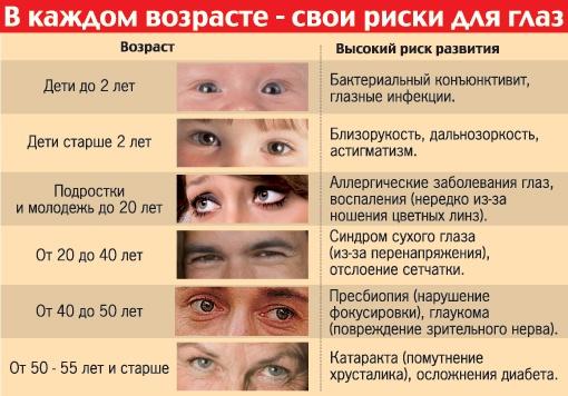 Риск для глаз в определенном возрасте