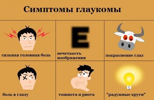 Основные симптомы глаукомы