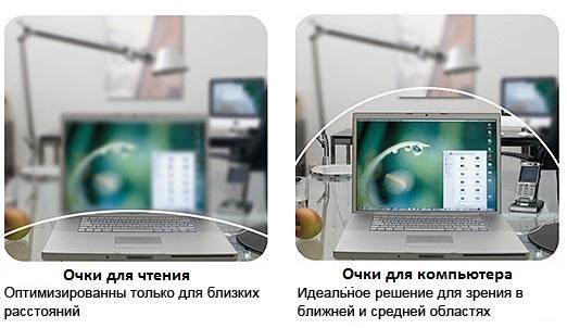 Отличие очков для компьютера от очков для чтения