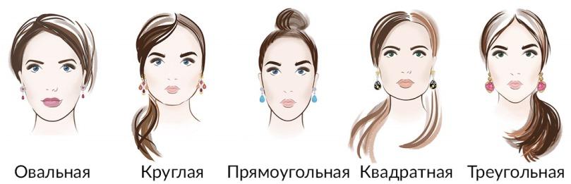 Тип (форма) лица