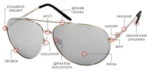 Строение очков
