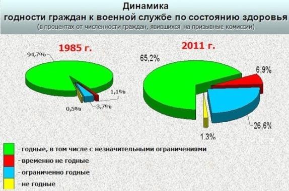 Динамика годности к военной службе