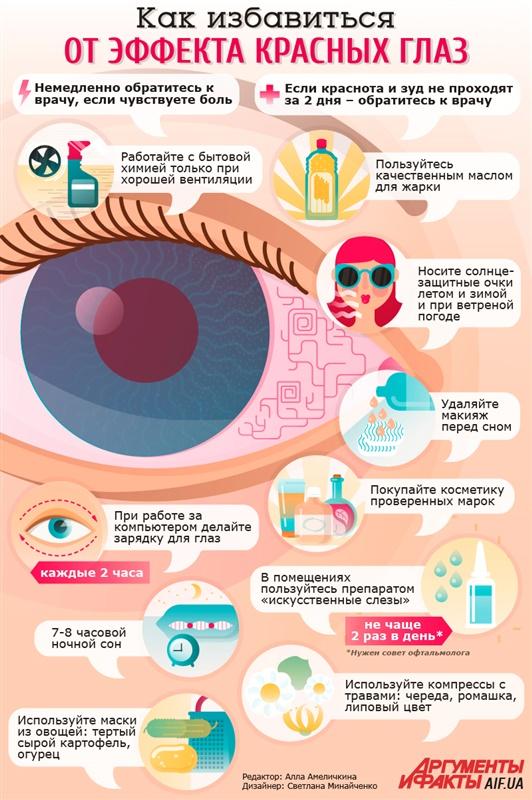 Советы как избавиться от красноты глаз