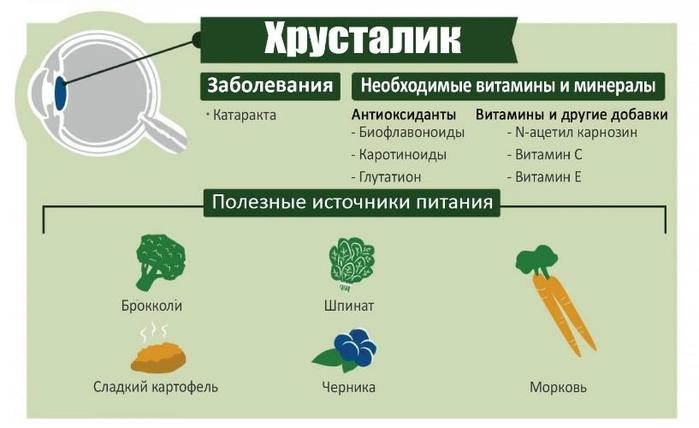 Продукты, содержащие витамины против катаракты