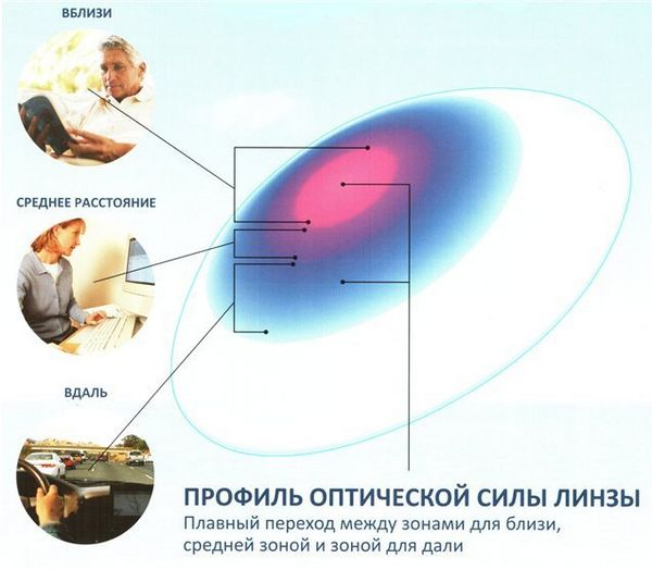 Принцип мультифокальных линз
