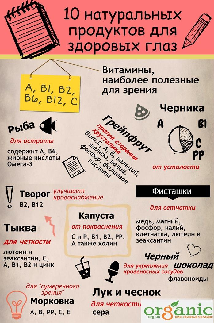 10 продуктов для зрения