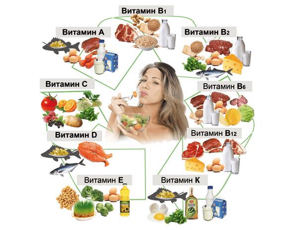 Витамины и близорукость