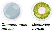 Различие между оттеночными и цветными линзами
