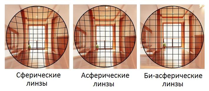Сферические, асферические и би-асферические очковые линзы