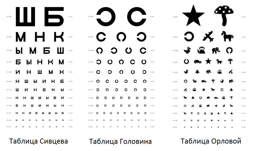3 таблицы окулиста